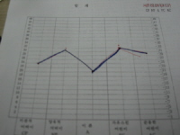 Re graph